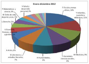 Títulos editados en España en 2012 por materias.