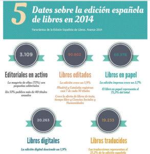 Datos de la edición de libros.